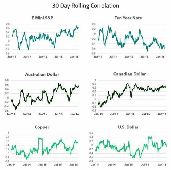 Korelace vybraných aktiv s cenami ropy
