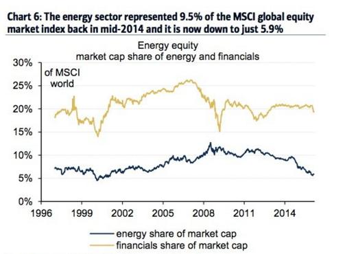 Vývoj energetických firem na burzách