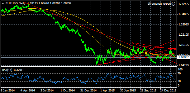 EUR/USD, denn� koment��