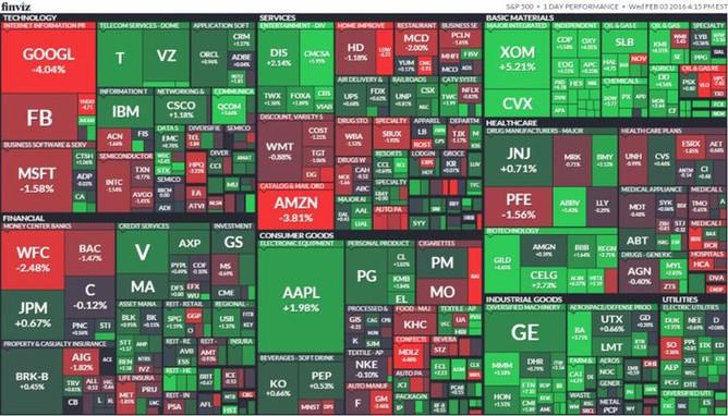 S&P 500 (3. února 2016)