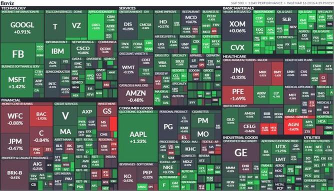 S&P 500 (16. března 2016)