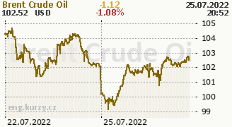 Chart Brent Crude Oil