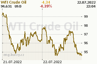 Oil price development chart