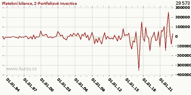 2-Portfoliové investice - Graf