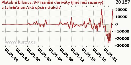 3-Finanční deriváty (jiné než rezervy) a zaměstnanecké opce na akcie,Platební bilance