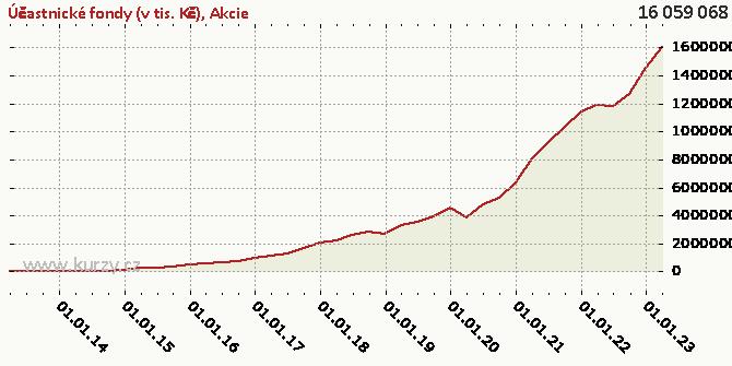 Akcie - Graf
