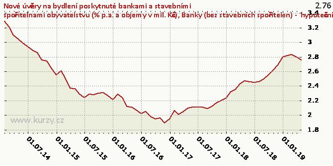 Banky (bez stavebních spořitelen) -  hypoteční úvěry na nákup bytových nemovitostí celkem - úr. sazba (%) - Graf
