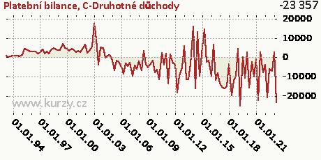 C-Druhotné důchody,Platební bilance