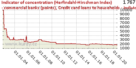 Credit card loans to households - individuals,Indicator of concentration (Herfindahl-Hirschman Index) - commercial banks (points)