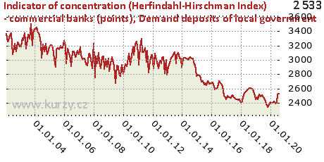 Demand deposits of local government,Indicator of concentration (Herfindahl-Hirschman Index) - commercial banks (points)