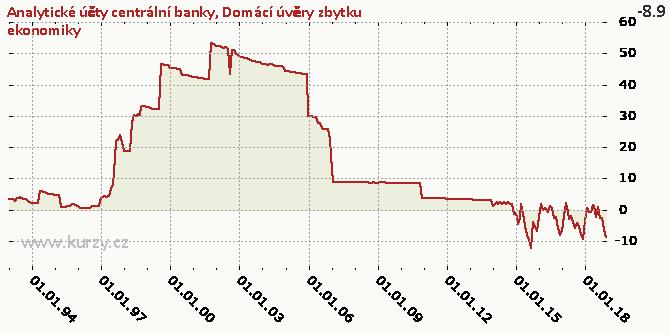 Domácí úvěry zbytku ekonomiky - Graf