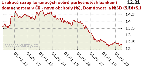 Domácnosti a NISD (S.14+S.15) - kontokorenty a revolvingové úvěry,Úrokové sazby korunových úvěrů poskytnutých bankami domácnostem v ČR - nové obchody (%)