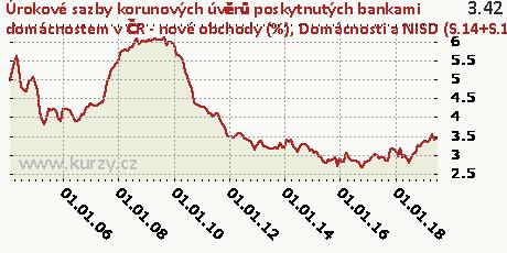 Domácnosti a NISD (S.14+S.15) - na nákup byt. nemovitostí - floating a fixace sazby do 1 roku včetně,Úrokové sazby korunových úvěrů poskytnutých bankami domácnostem v ČR - nové obchody (%)