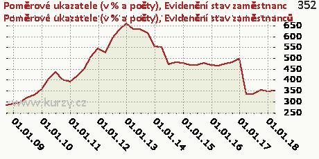 Evidenční stav zaměstnanců,Poměrové ukazatele (v % a počty)