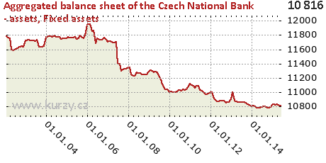 Fixed assets,Aggregated balance sheet of the Czech National Bank - assets