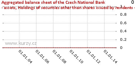 Holdings of securities other than shares issued by residents - Other residents,Aggregated balance sheet of the Czech National Bank - assets