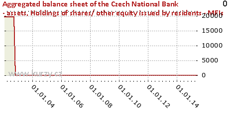 Holdings of shares/ other equity issued by residents - MFIs,Aggregated balance sheet of the Czech National Bank - assets