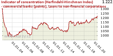 Loans to non-financial corporations,Indicator of concentration (Herfindahl-Hirschman Index) - commercial banks (points)