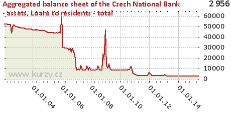 Loans to residents - total,Aggregated balance sheet of the Czech National Bank - assets