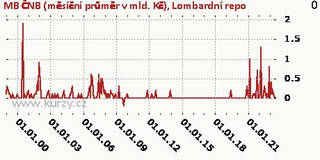 Lombardní repo,MB ČNB (měsíční průměr v mld. Kč)