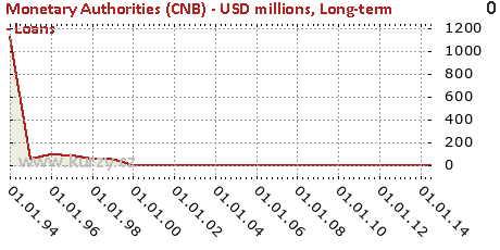 Long-term - Loans,Monetary Authorities (CNB) - USD millions