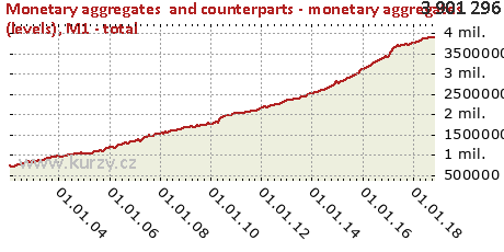 M1 - total,Monetary aggregates  and counterparts - monetary aggregates (levels)
