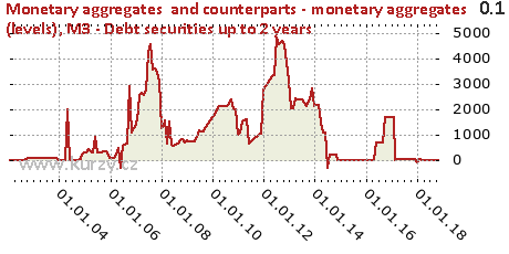 M3 - Debt securities up to 2 years,Monetary aggregates  and counterparts - monetary aggregates (levels)