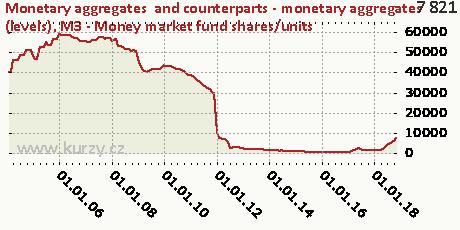 M3 - Money market fund shares/units,Monetary aggregates  and counterparts - monetary aggregates (levels)