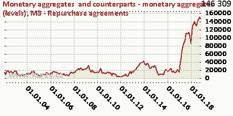 M3 - Repurchase agreements,Monetary aggregates  and counterparts - monetary aggregates (levels)