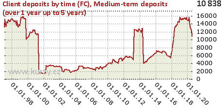 Medium-term deposits (over 1 year up to 5 years),Client deposits by time (FC)