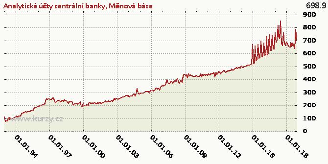 Měnová báze - Graf