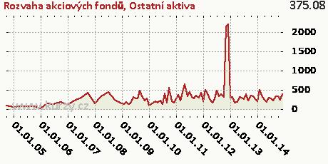 Ostatní aktiva,Rozvaha akciových fondů