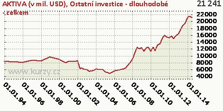 Ostatní investice - dlouhodobé - celkem,AKTIVA (v mil. USD)