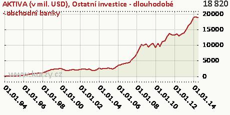 Ostatní investice - dlouhodobé - obchodní banky,AKTIVA (v mil. USD)