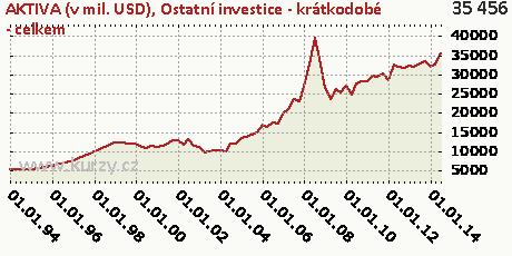 Ostatní investice - krátkodobé - celkem,AKTIVA (v mil. USD)