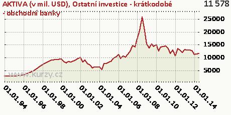 Ostatní investice - krátkodobé - obchodní banky,AKTIVA (v mil. USD)