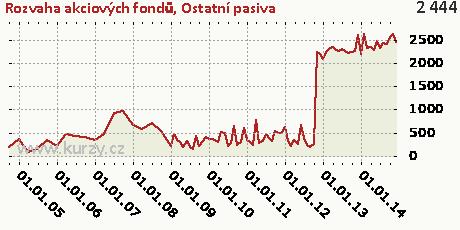 Ostatní pasiva,Rozvaha akciových fondů