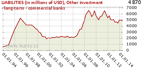 Other investment - long-term - commercial banks,LIABILITIES (in millions of USD)