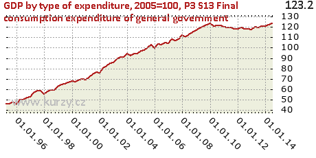 P3_S13 Final consumption expenditure of general government,GDP by type of expenditure, 2005=100