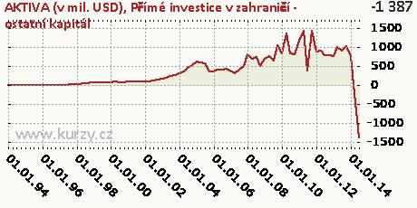 Přímé investice v zahraničí - ostatní kapitál,AKTIVA (v mil. USD)