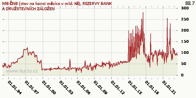 REZERVY BANK A DRUŹSTEVNÍCH ZÁLOŽEN - Graf