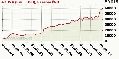 Rezervy ČNB,AKTIVA (v mil. USD)