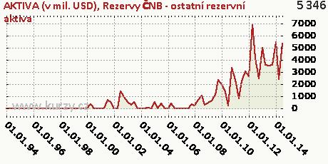 Rezervy ČNB - ostatní rezervní aktiva,AKTIVA (v mil. USD)