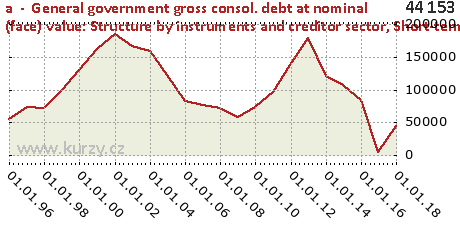 Short-term debt securities,a  -  General government gross consol. debt at nominal (face) value: Structure by instruments and creditor sector