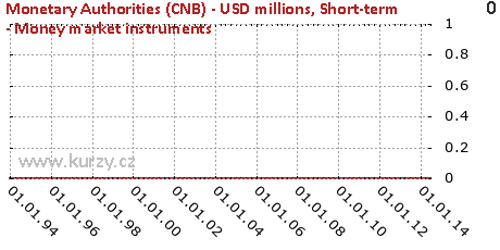 Short-term - Money market instruments,Monetary Authorities (CNB) - USD millions