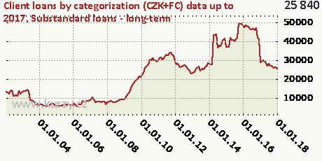 Substandard loans - long-term,Client loans by categorization (CZK+FC)