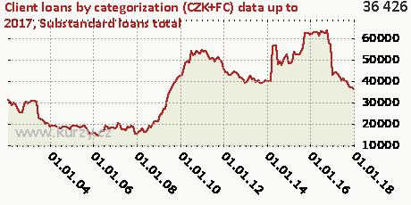 Substandard loans total,Client loans by categorization (CZK+FC)