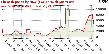 Term deposits over 1 year and up to and includ. 2 years,Client deposits by time (FC)