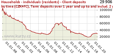 Term deposits over 1 year and up to and includ. 2 years,Households - individuals (residents) - Client deposits by time (CZK+FC)