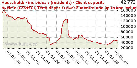 Term deposits over 3 months and up to and includ. 12 months,Households - individuals (residents) - Client deposits by time (CZK+FC)